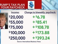 WHOA! Look At The Difference In Candidate's TAX PLANS And How They Affect YOUR Wallet…